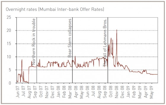 summer-09-Indian-Money-Market-Rates