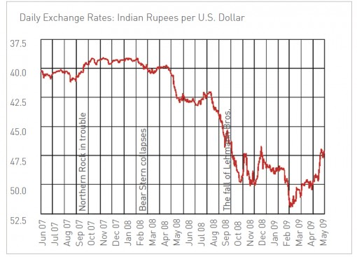 summer-09-Value-of-the-Rupee