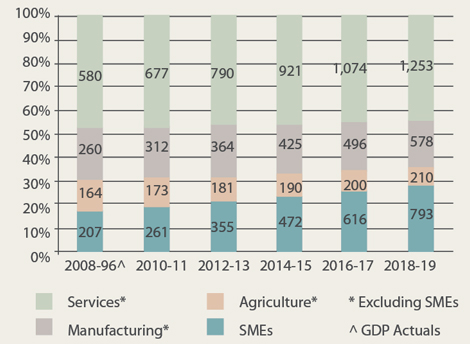 SME-contribution-to-projected-GDP