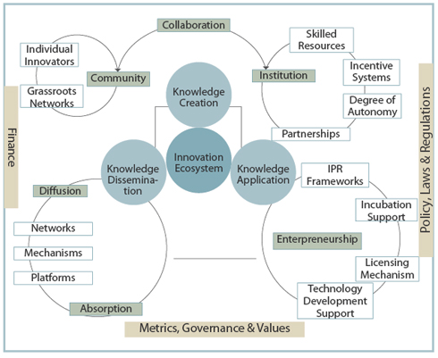 Elements-of-an-Evolved-Innovation-Ecosystem
