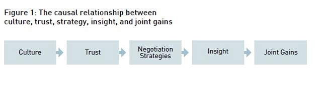 impact of culture on negotiation