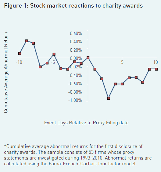 Figure-1-Stock-market-reactions-to-charity-awards