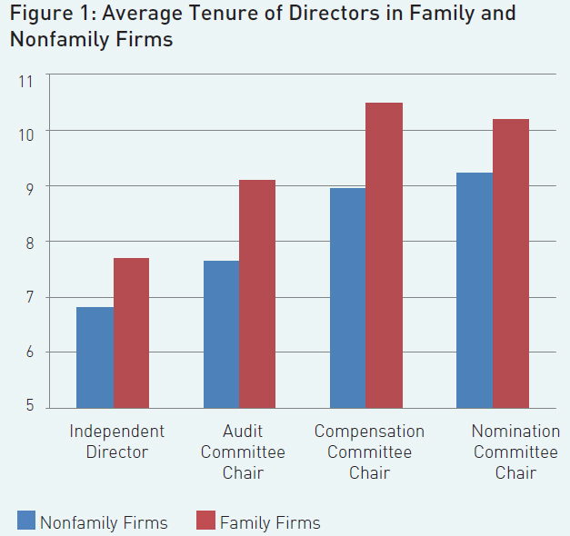 Figure1-Average-Tenure-of-Directors-in-Family-and