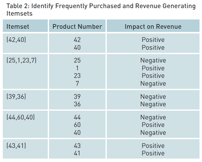 Identify-Frequently-Purchased-and-Revenue-Generating