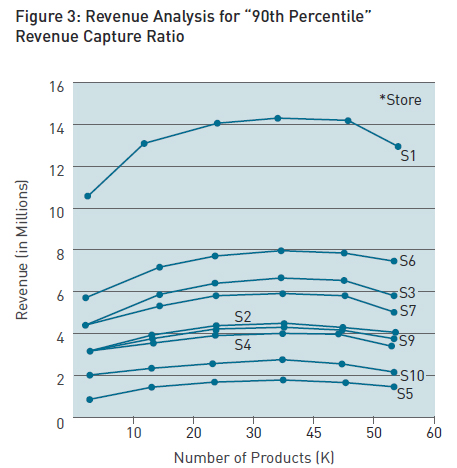 Revenue-Analysis-for-90th-Percentile