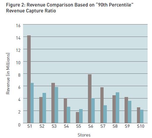 Revenue-Comparison-Based-on-90th-Percentile