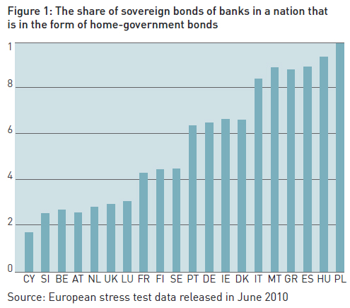 The-share-of-sovereign-bonds-of-banks