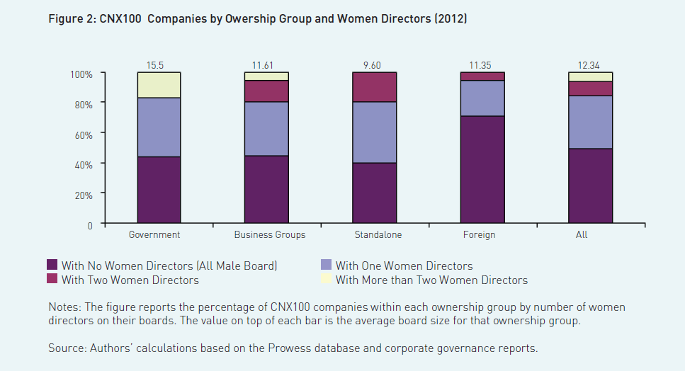 fig2-cnx100-companies-by-ownership