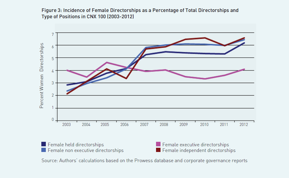 fig3-incidence-of-female-dictatorships