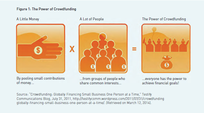 fig1-power-of-crowdfunding