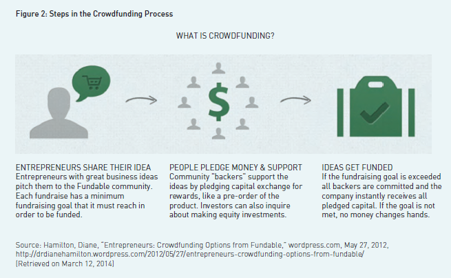 fig2-steps-in-crowdfunding-process