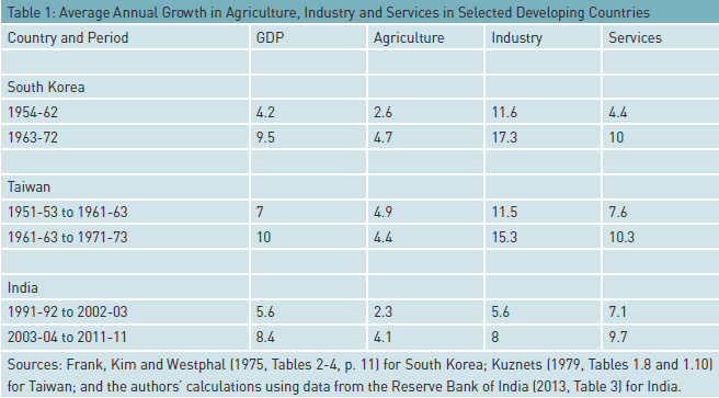table-1-avg-annualgrowth-agriculture