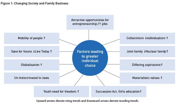 Figure 1-ChangingSociety