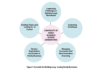 Figure 1-Essentials for Building Long - Lasting Family Businesses