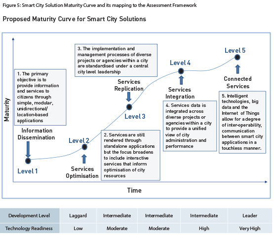 Figure 5-Smart City Solution Maturity Curve and its mapping to the Assessment Framework