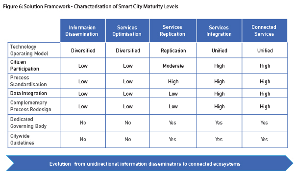 Figure 6-Solution Framework - Characterisation of Smart City Maturity Levels