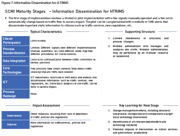 Figure 7-Information Dissemination for H-TRIMS
