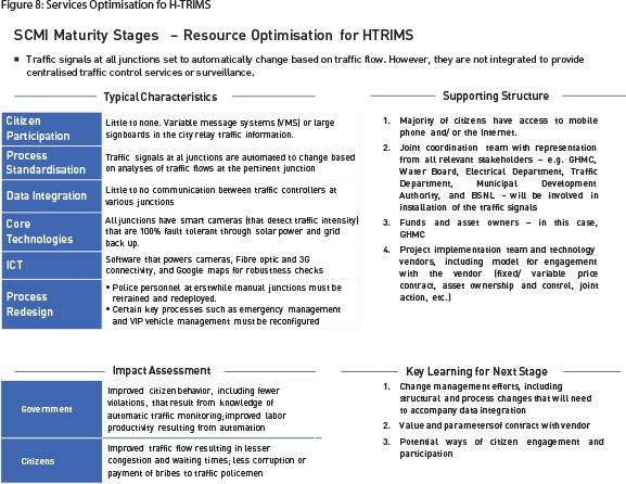 Figure 8-Services Optimisation fo H-TRIMS
