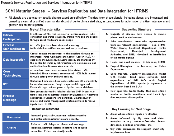 Figure 9-Services Replication and Services Integration for H-TRIMS