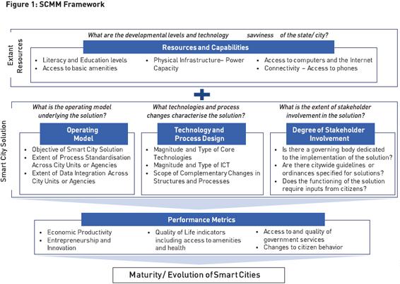Figure1-SCMM-Framework