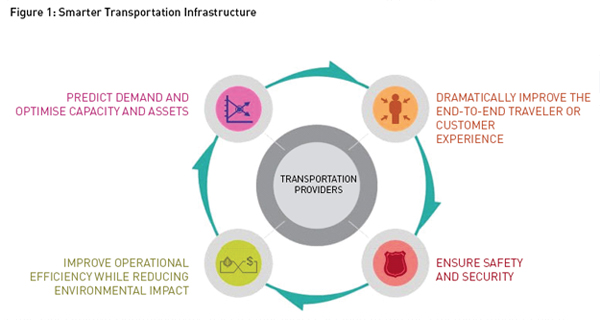 Figure1-Smarter Transportation Infrastructure