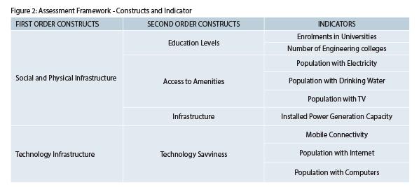Figure2-Assessment-Framework