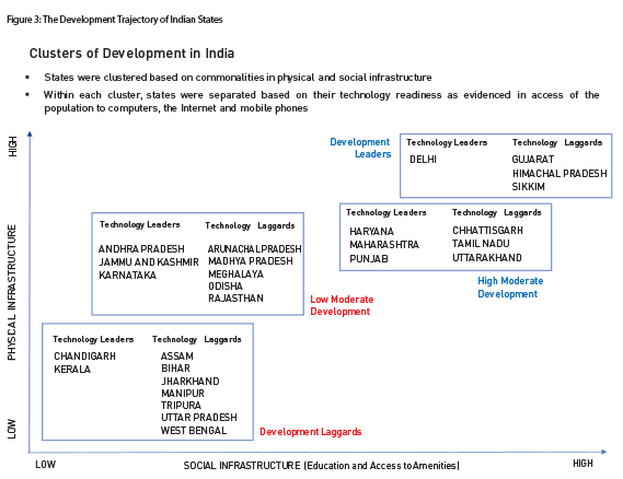Figure3-The Development Trajectory of Indian States