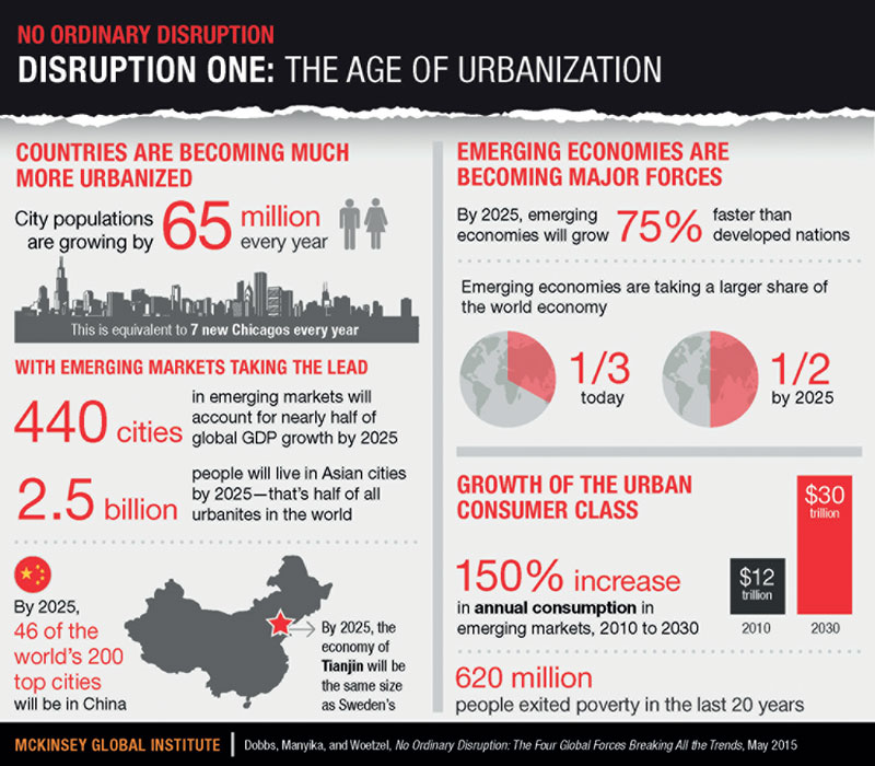 age-of-urbanisations