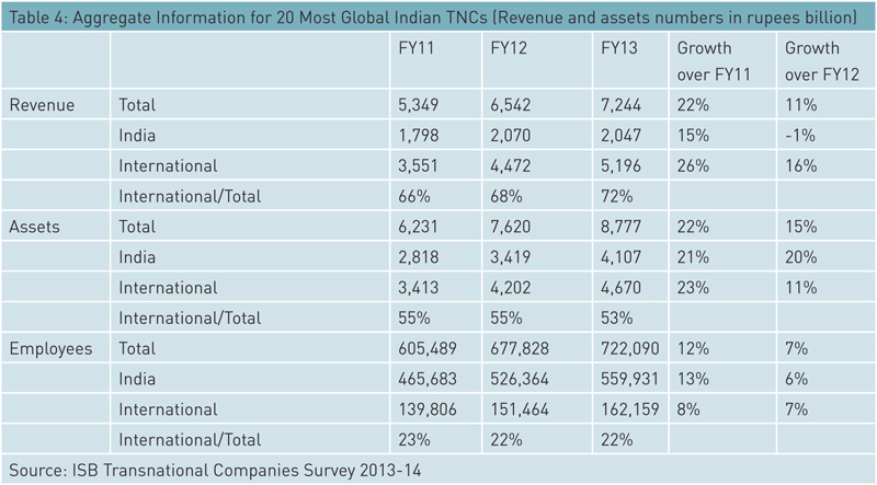aggregate-information-for-20-most-global-indian-TNCs
