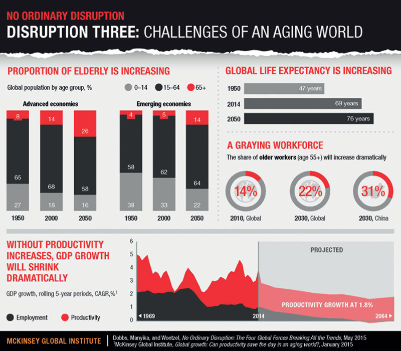 challenges-of-ageing-world