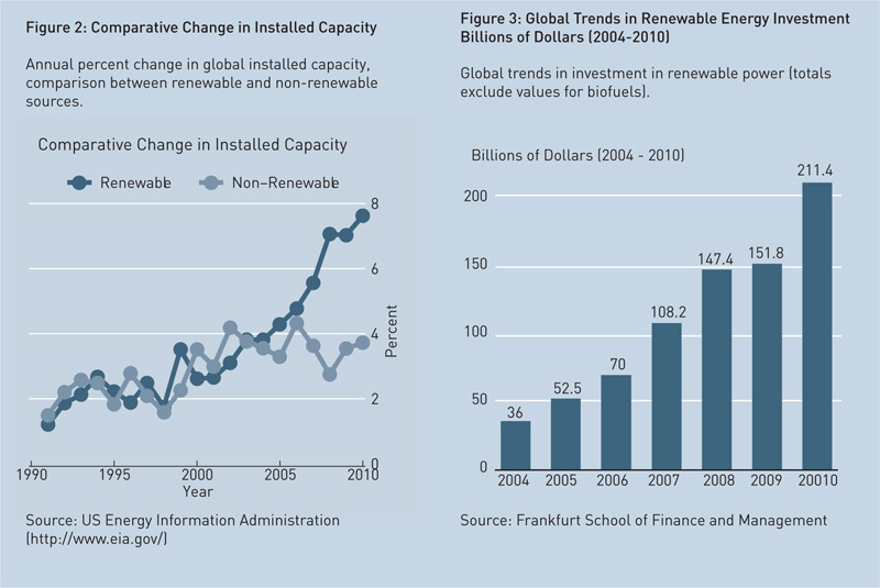 comparative-change-in-installed-capacity