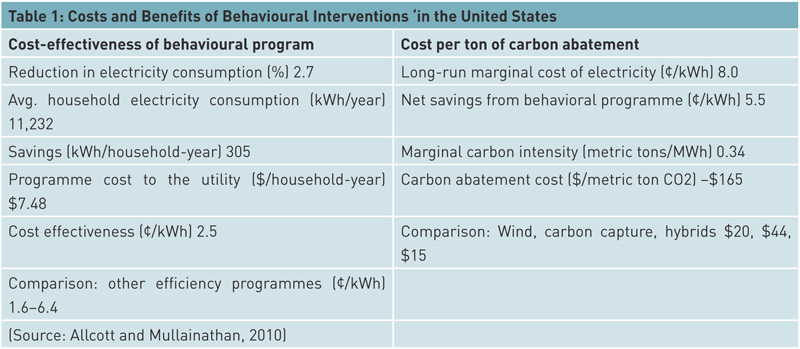 costs-and-benefits-of-behavioural-interventions