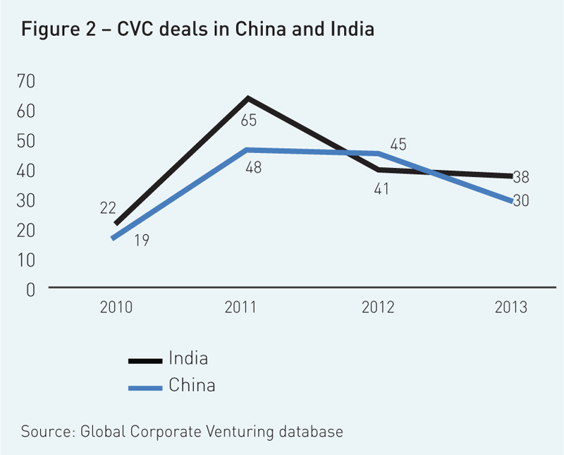 cvc deals in china and india