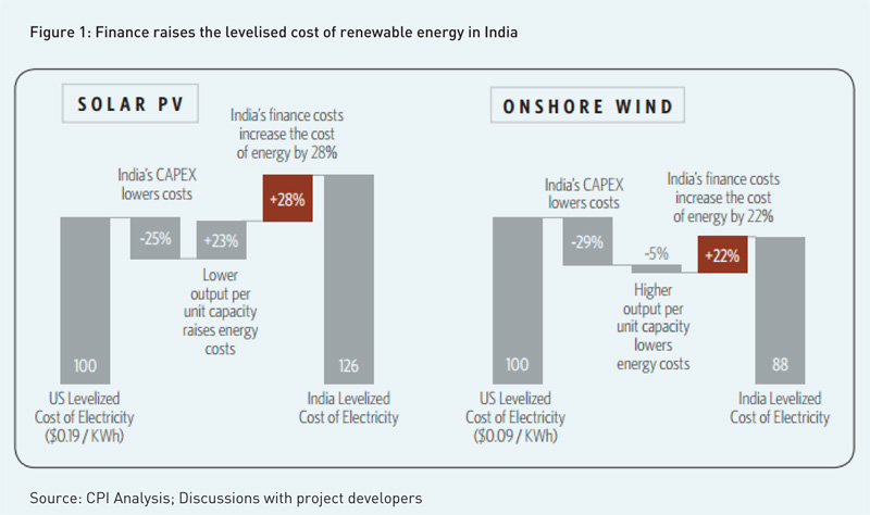 finance-raises-the-levelised-cost-of-renewable-energy-in-india