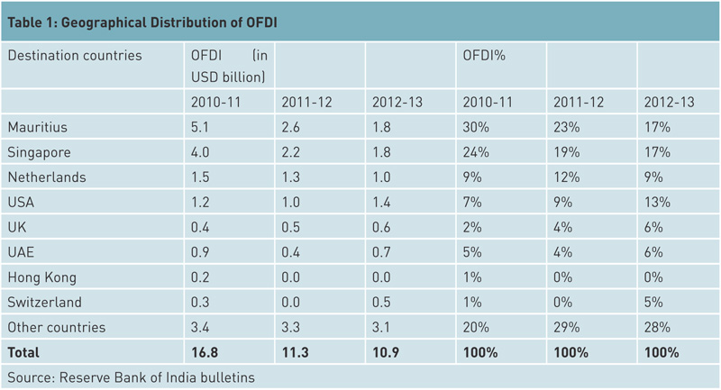 geographical-distribution-of-OFDI