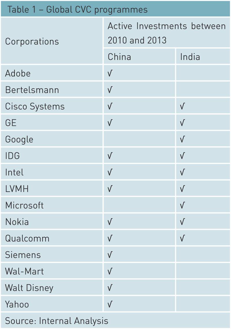 global-cvc-programmes