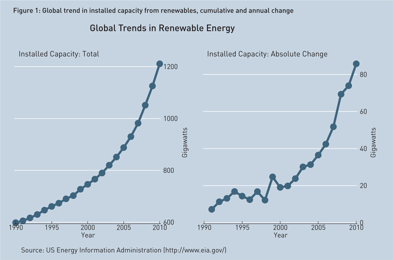 global-trends-in-renewable-energy