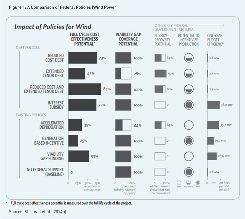 impact-of-policies-for-wind