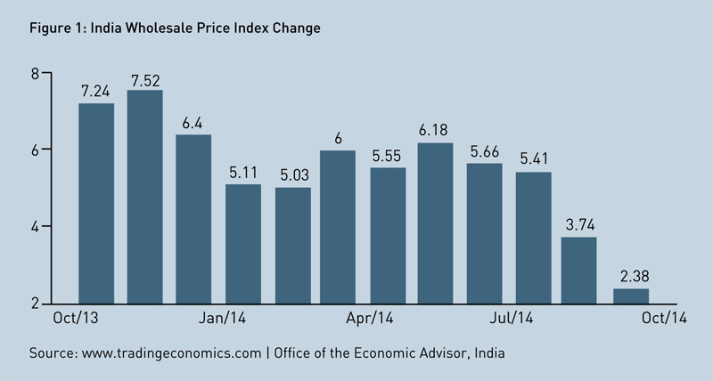 india-wholesale-price-index-change
