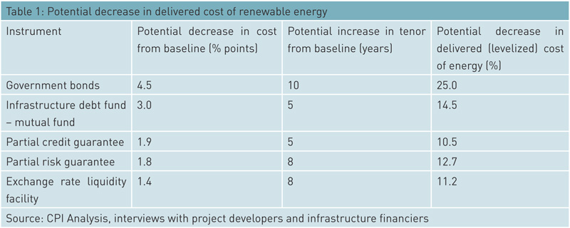 potential-decrease-in-delivered-cost-of-renewable-energy