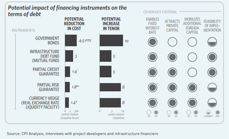 potential-impact-of-financing-instruments-on-the-terms-of-debt