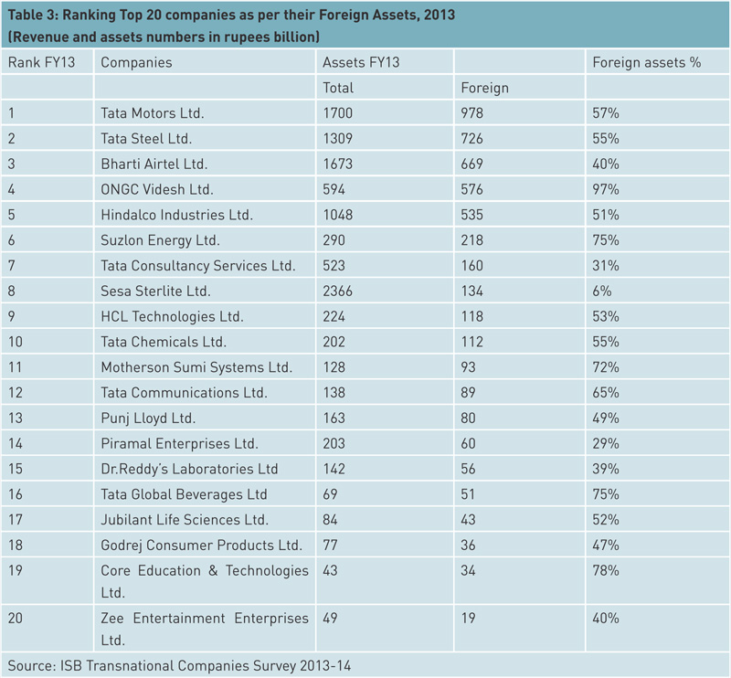 ranking-top-20-companies-as-per-their-foreign-assets-2013