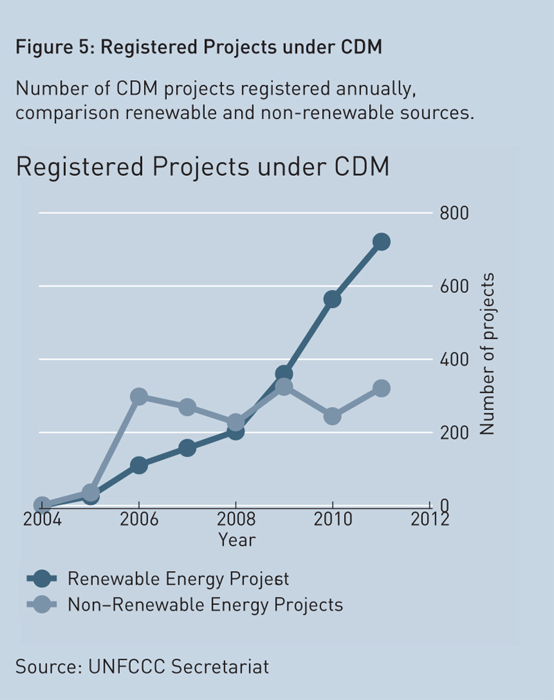 registered-projects-under-CDM