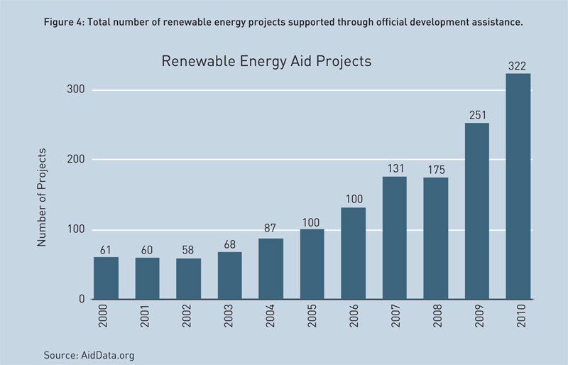 renewable-energy-aid-projects