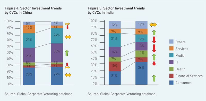 sector-investment-trends-by-CVS-in-china