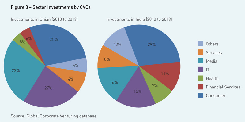 sector-investments-by-cvs