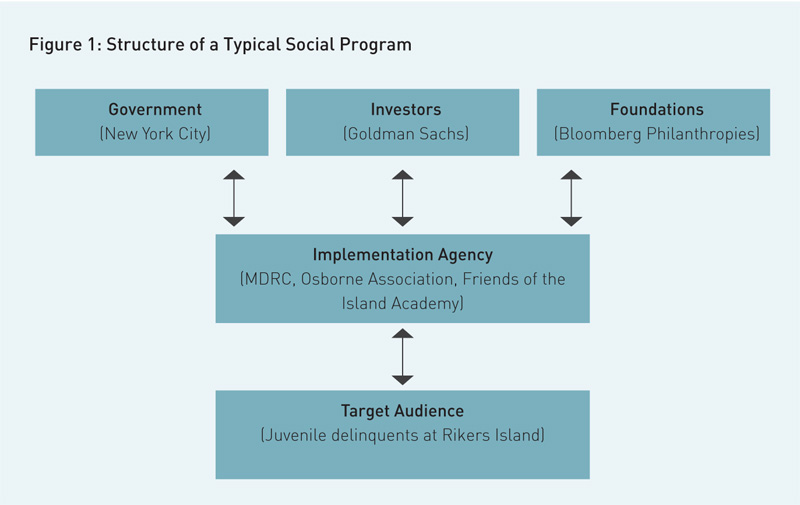 structure-of-a-typical-social-program