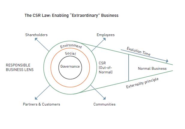 the-csr-law