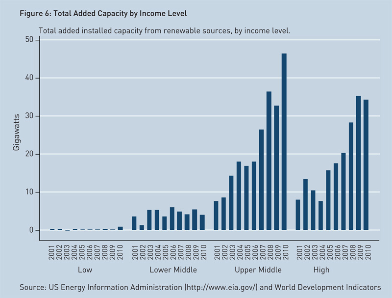 total-added-capacity-by-income-level