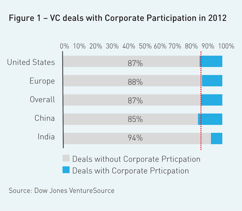 vc-deals-with-corporate-participation